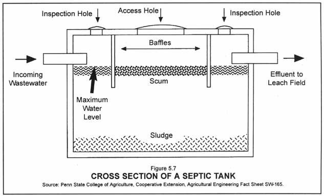 Fiberglass Underground Water Storage Tanks